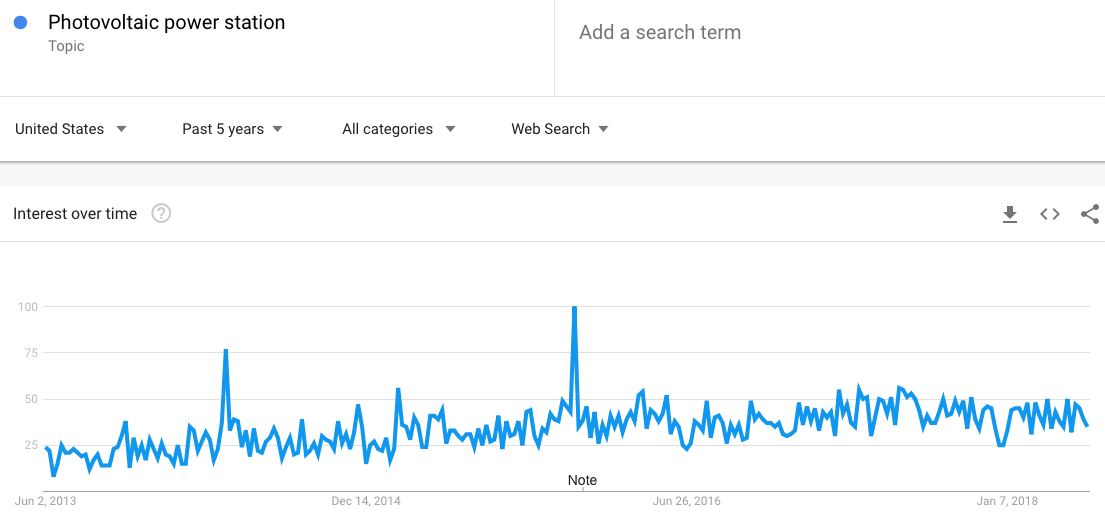 More results in Google Trends
