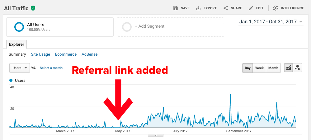 link building partner traffic increase long term