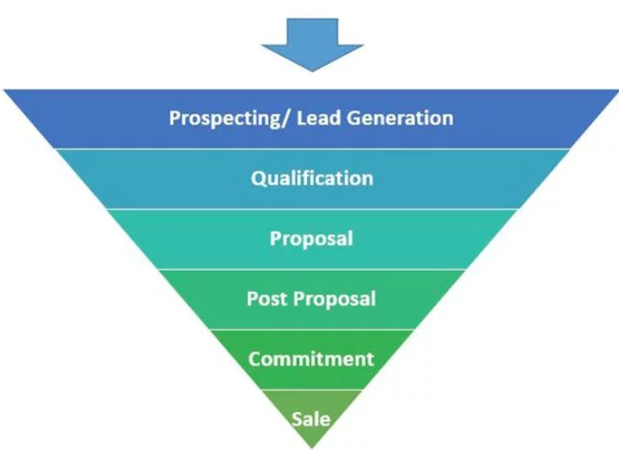example sales pipeline or funnel